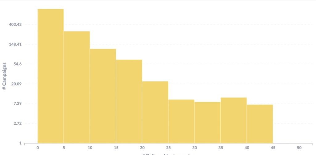 Bar Graph Showing Number Of Average Deliverables Per Campaign